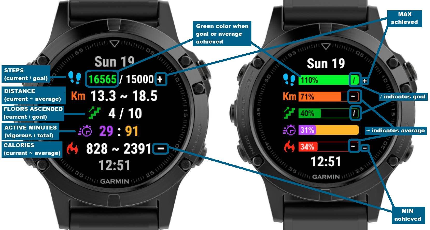 Weekly Activity | Garmin Connect IQ